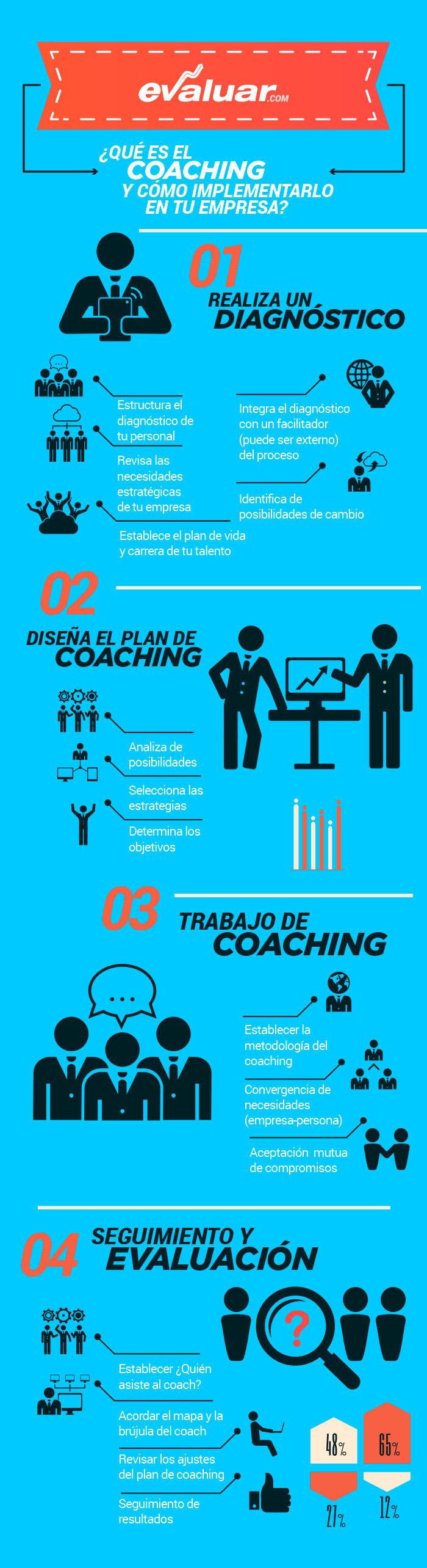 coaching-infografia